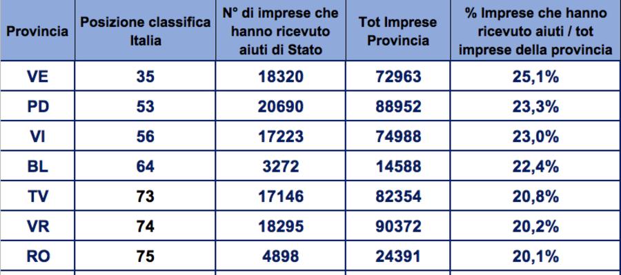 AIUTI DI STATO: NEL 2020 103 MLD EURO A 1,2 MILIONI DI AZIENDE  VENETO TREDICESIMO IN ITALIA